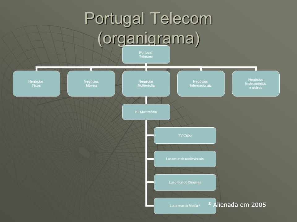 Portugal Telecom (organigrama)