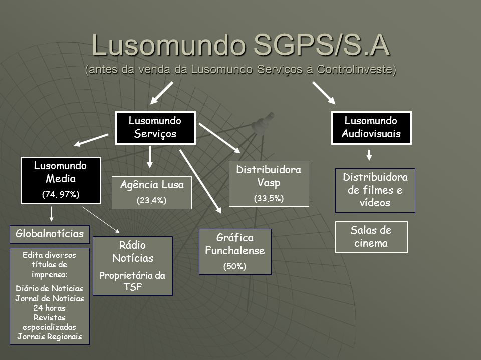 Lusomundo SGPS/S.A (antes da venda da Lusomundo Serviços à Controlinveste)