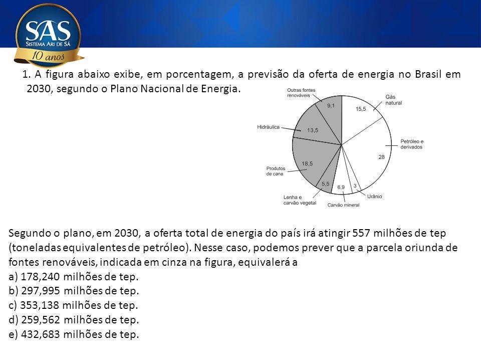 1. A figura abaixo exibe, em porcentagem, a previsão da oferta de energia no Brasil em 2030, segundo o Plano Nacional de Energia.