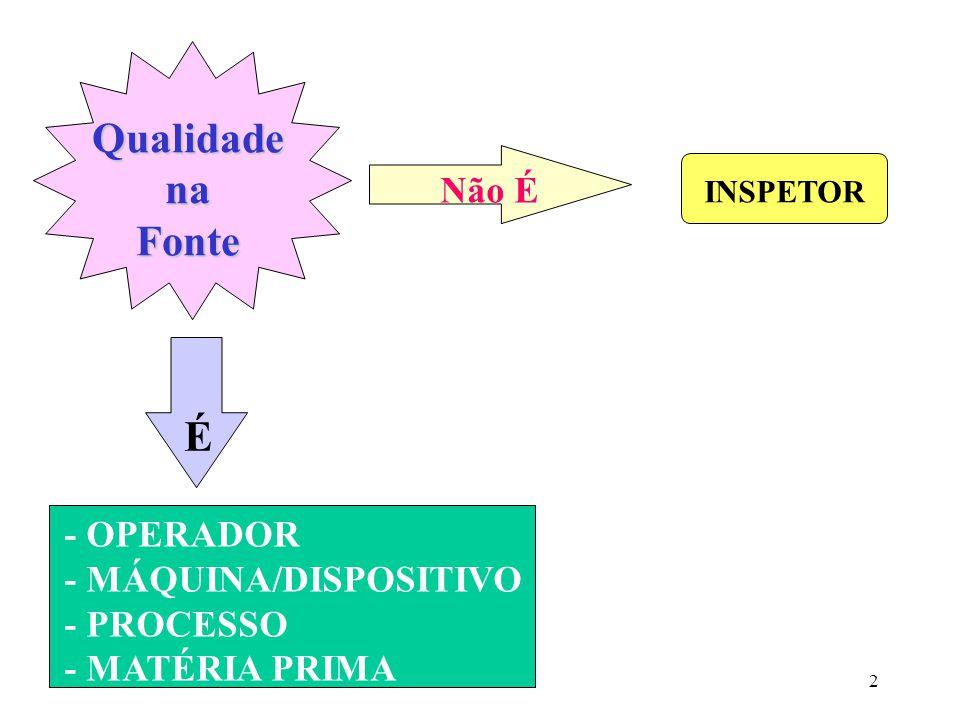 Qualidade na Fonte É Não É - OPERADOR - MÁQUINA/DISPOSITIVO - PROCESSO