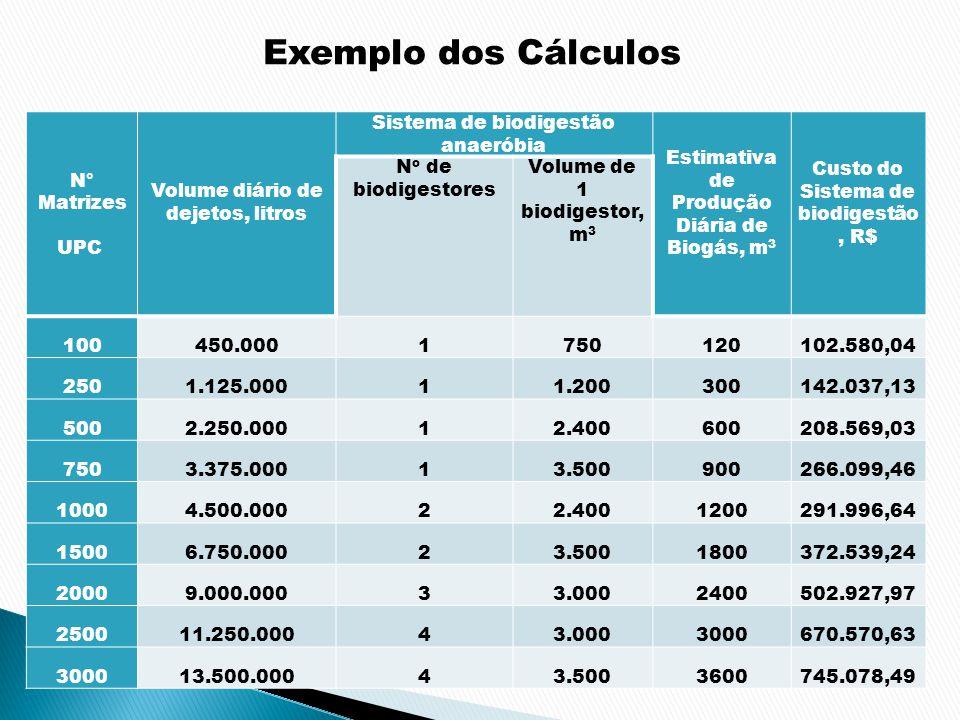 Exemplo dos Cálculos N° Matrizes UPC Volume diário de dejetos, litros