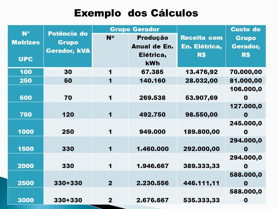 Exemplo dos Cálculos N° Matrizes UPC Potência do Grupo Gerador, kVA