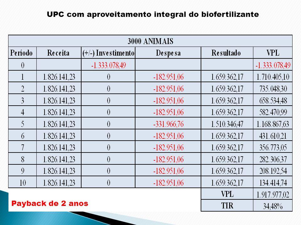 UPC com aproveitamento integral do biofertilizante