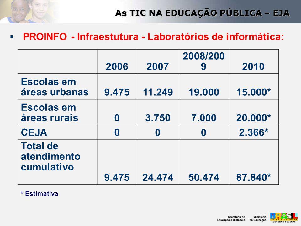 Escolas em áreas urbanas 9.475 11.249 19.000 15.000*