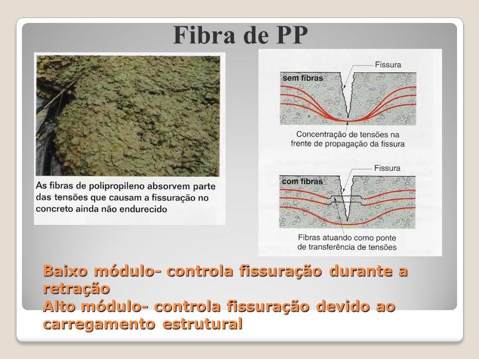 Fibra de PP Baixo módulo- controla fissuração durante a retração Alto módulo- controla fissuração devido ao carregamento estrutural.