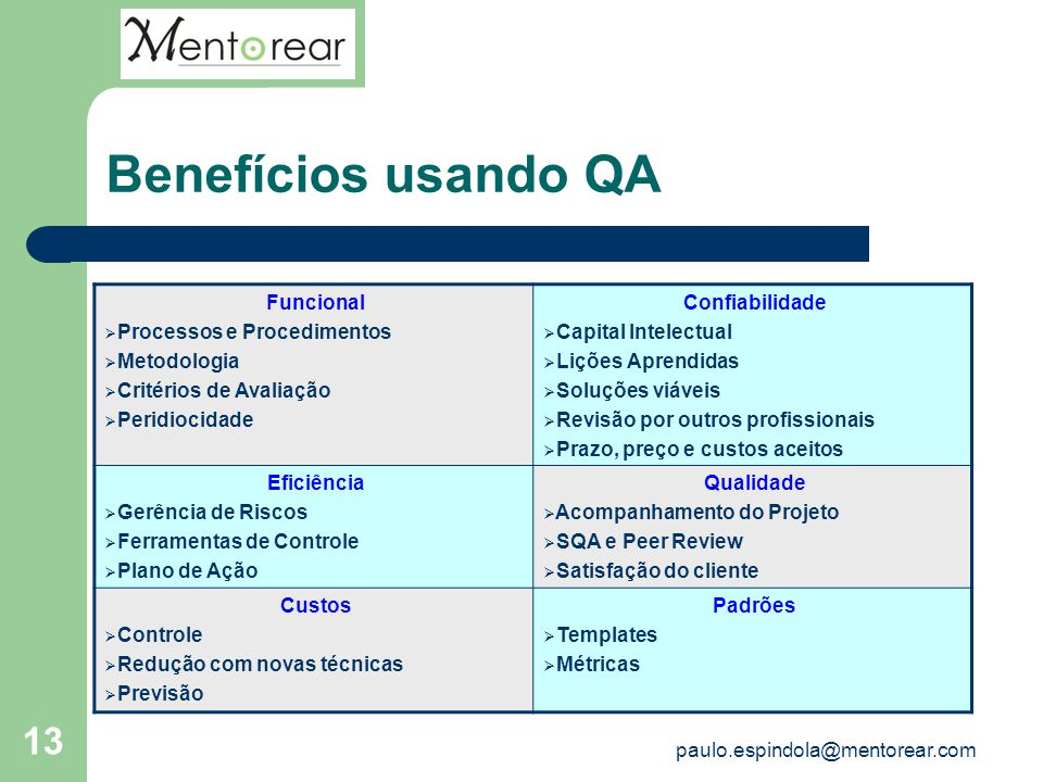 Benefícios usando QA Funcional Processos e Procedimentos Metodologia