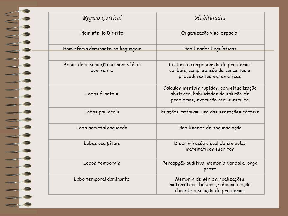 Região Cortical Habilidades Hemisfério Direito