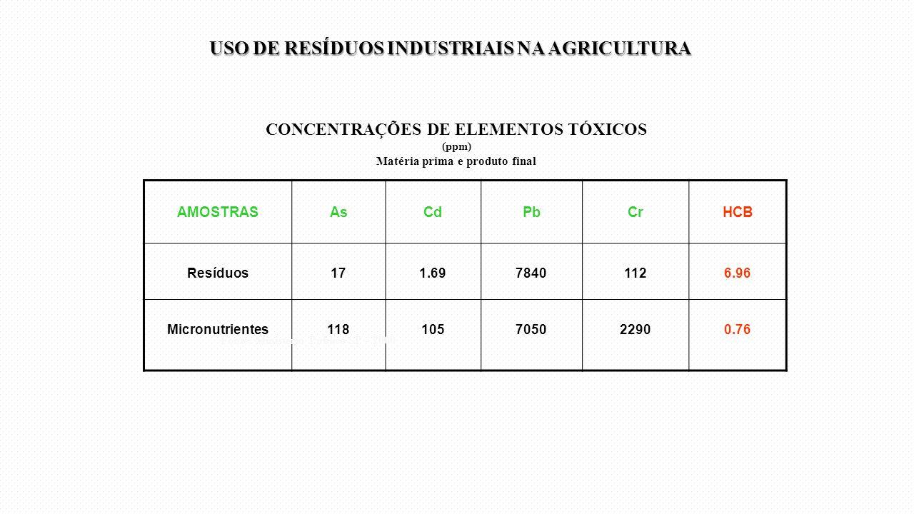 CONCENTRAÇÕES DE ELEMENTOS TÓXICOS (ppm) Matéria prima e produto final