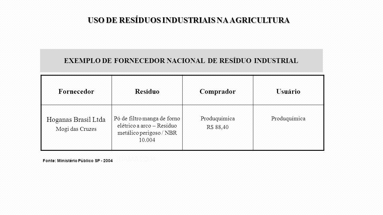 EXEMPLO DE FORNECEDOR NACIONAL DE RESÍDUO INDUSTRIAL
