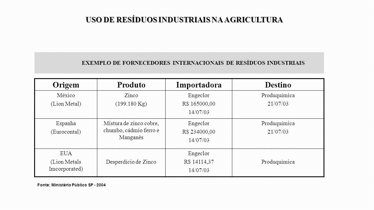 EXEMPLO DE FORNECEDORES INTERNACIONAIS DE RESÍDUOS INDUSTRIAIS