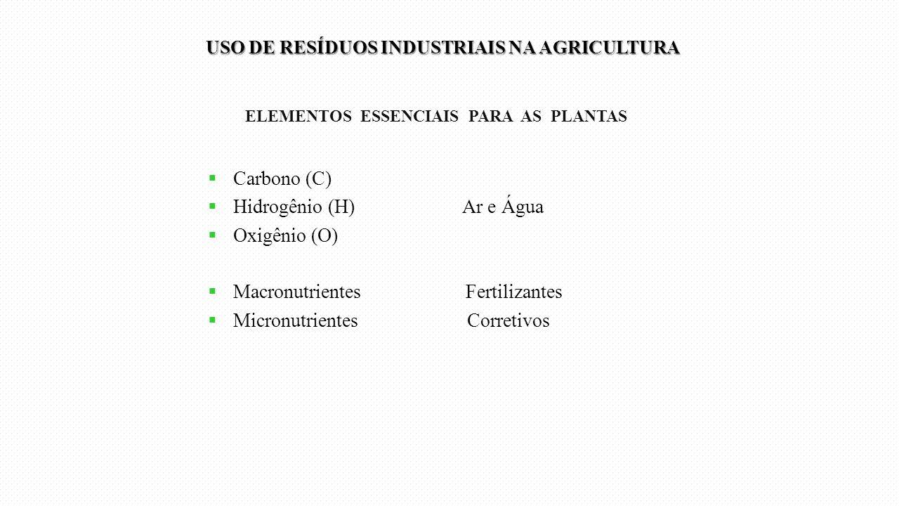 Hidrogênio (H) Ar e Água Oxigênio (O) Macronutrientes Fertilizantes