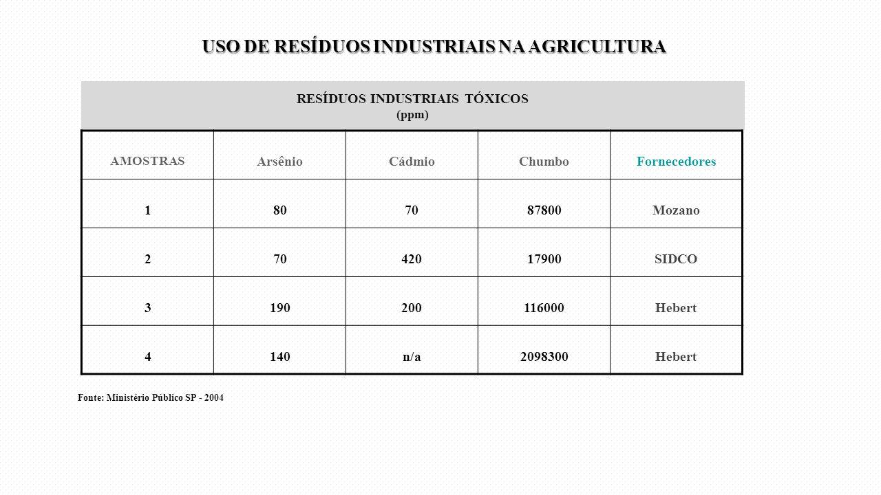 RESÍDUOS INDUSTRIAIS TÓXICOS (ppm)