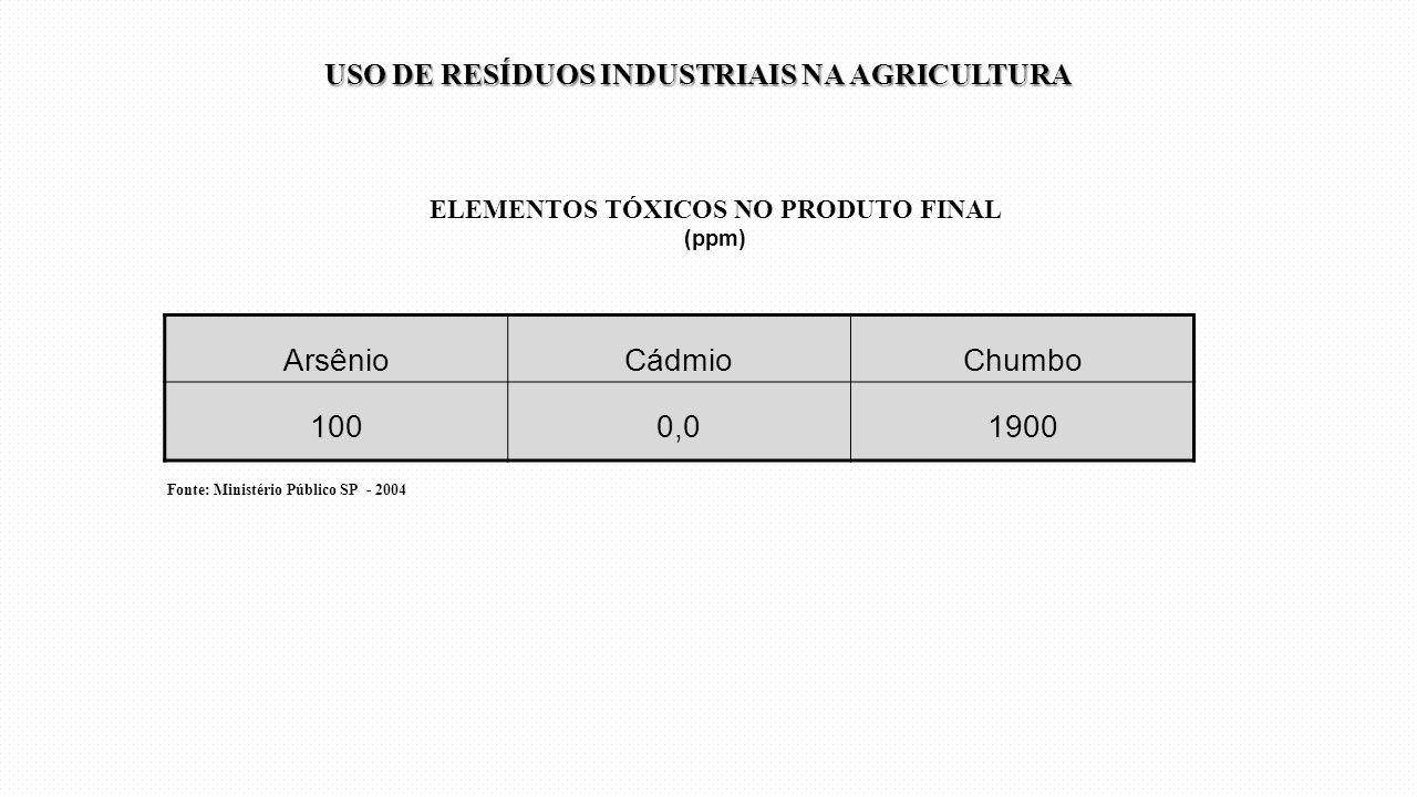 ELEMENTOS TÓXICOS NO PRODUTO FINAL (ppm)