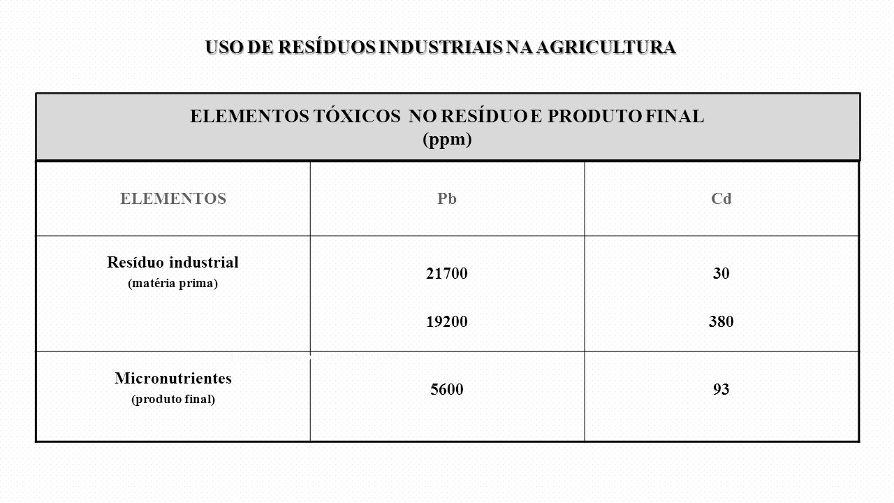 ELEMENTOS TÓXICOS NO RESÍDUO E PRODUTO FINAL (ppm)