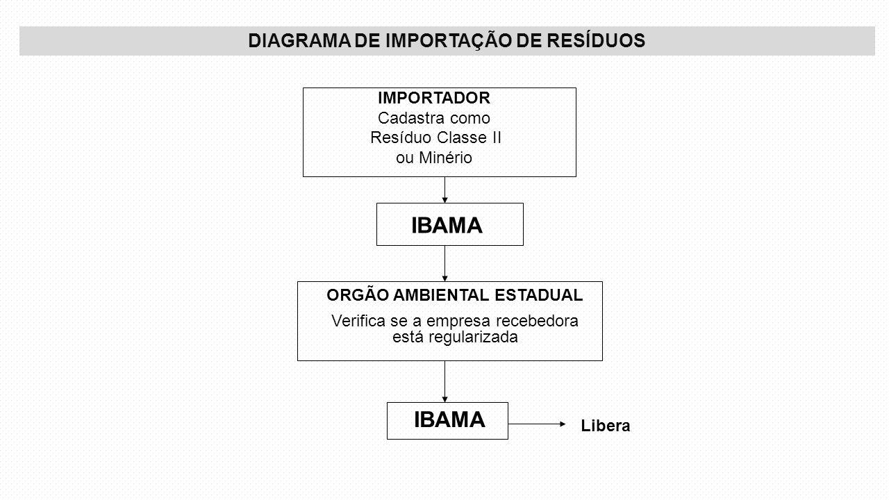 DIAGRAMA DE IMPORTAÇÃO DE RESÍDUOS ORGÃO AMBIENTAL ESTADUAL