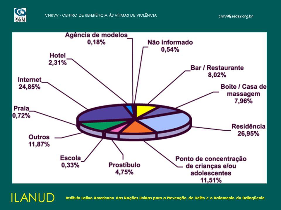 ILANUD Instituto Latino Americano das Nações Unidas para a Prevenção de Delito e o Tratamento do Delinqüente.