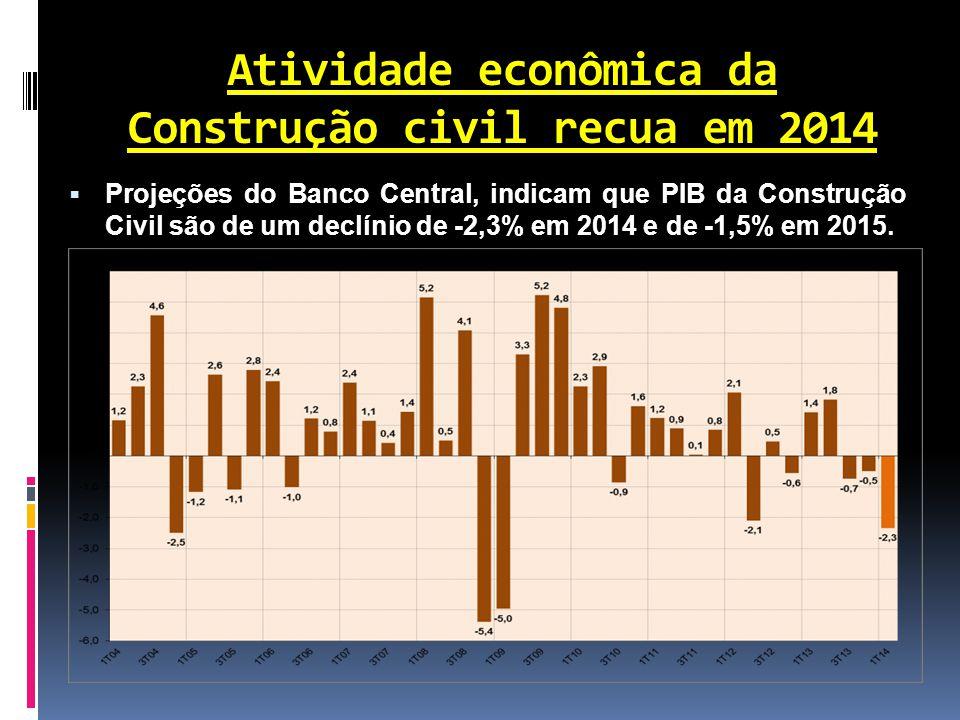 Atividade econômica da Construção civil recua em 2014