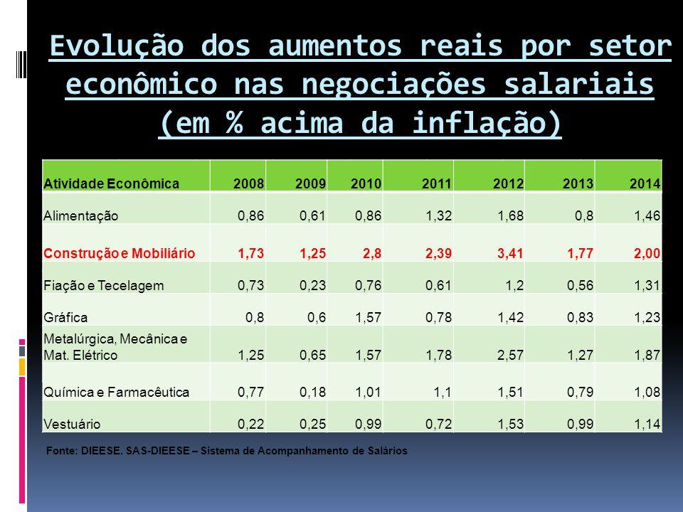 Evolução dos aumentos reais por setor econômico nas negociações salariais (em % acima da inflação)