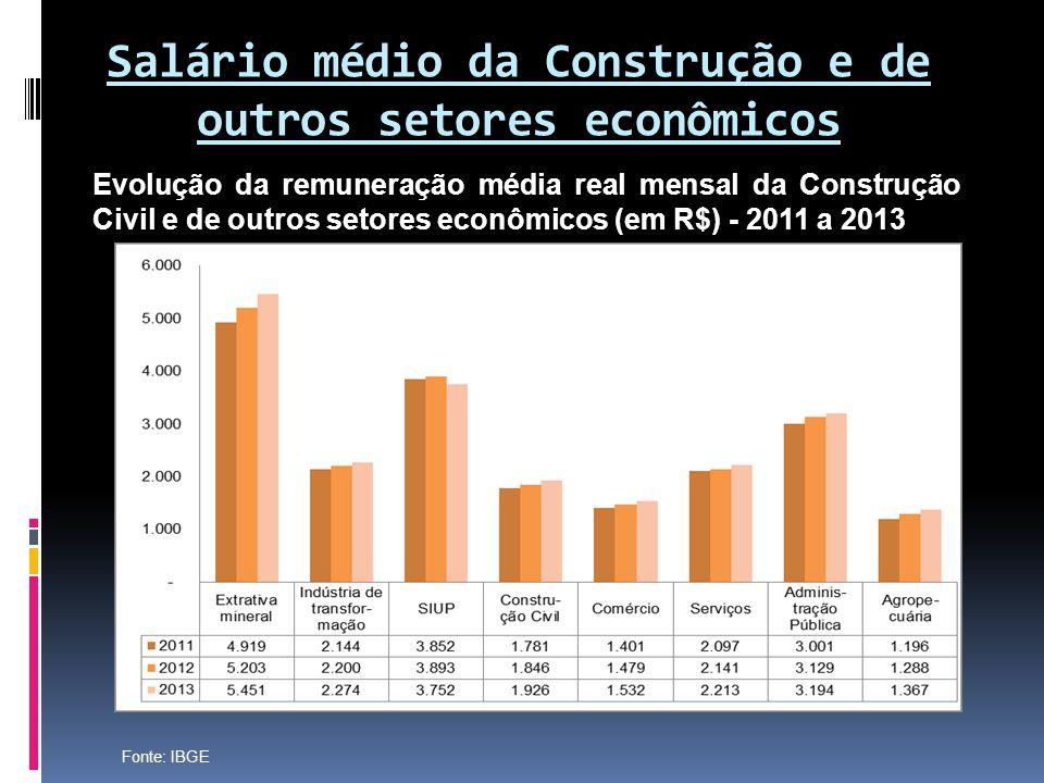Salário médio da Construção e de outros setores econômicos
