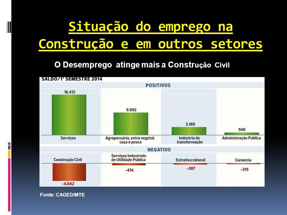 Situação do emprego na Construção e em outros setores