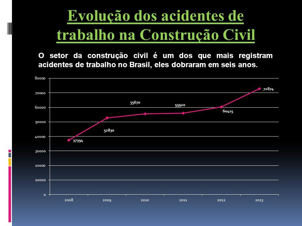 Evolução dos acidentes de trabalho na Construção Civil