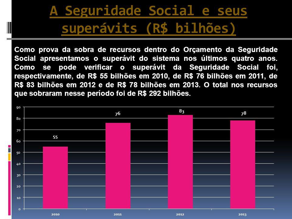 A Seguridade Social e seus superávits (R$ bilhões)