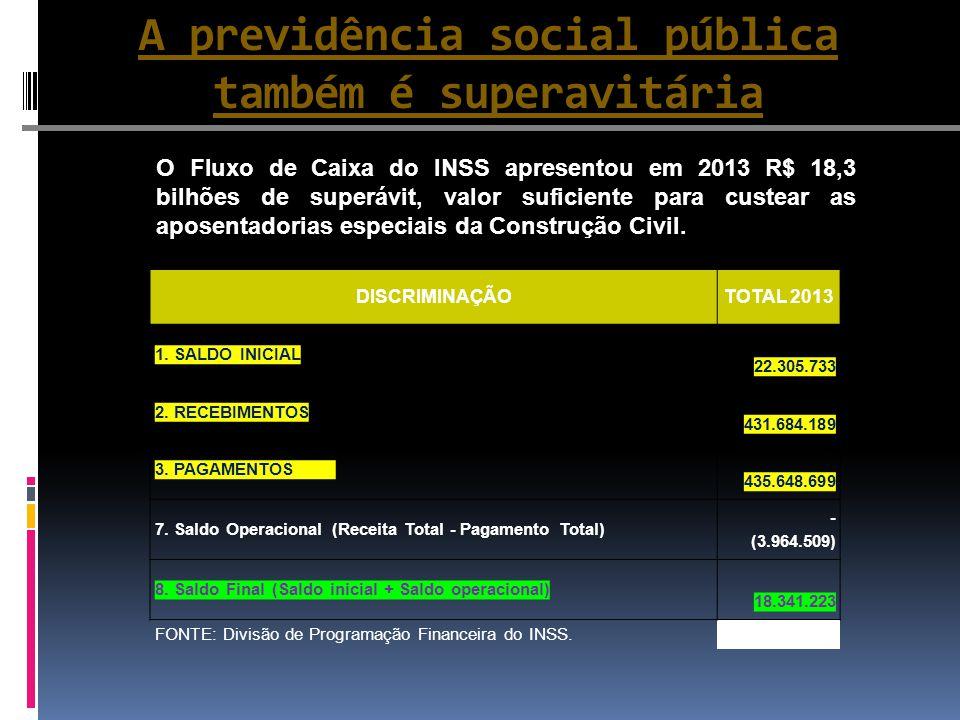 A previdência social pública também é superavitária