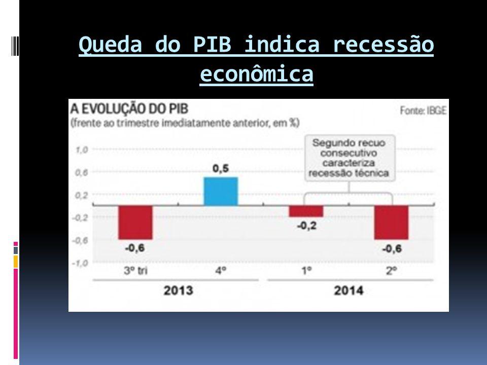 Queda do PIB indica recessão econômica