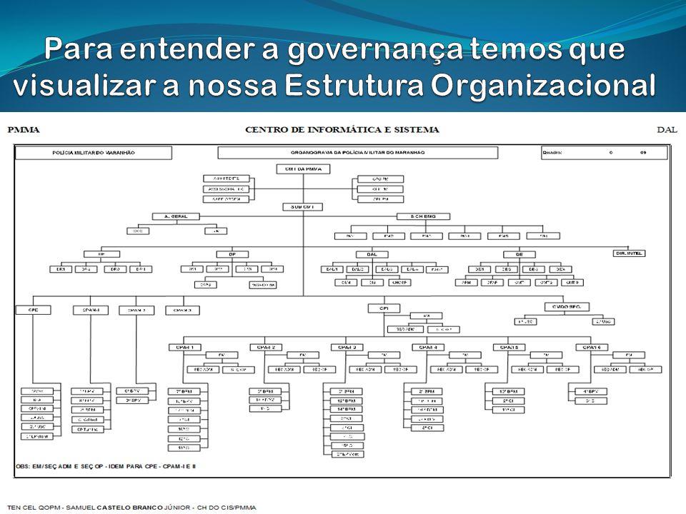 Para entender a governança temos que visualizar a nossa Estrutura Organizacional