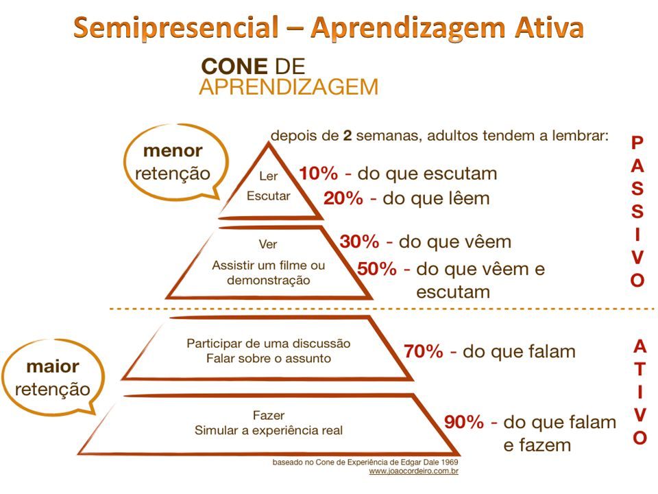 Semipresencial – Aprendizagem Ativa