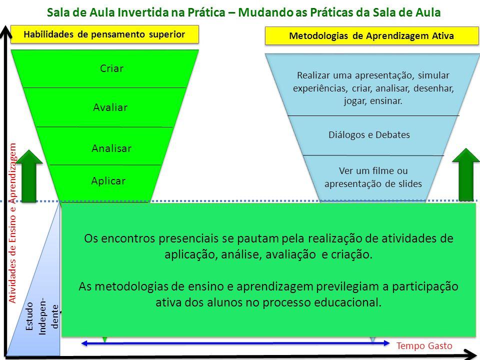 Habilidades de pensamento superior Metodologias de Aprendizagem Ativa