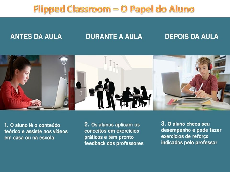 Flipped Classroom – O Papel do Aluno