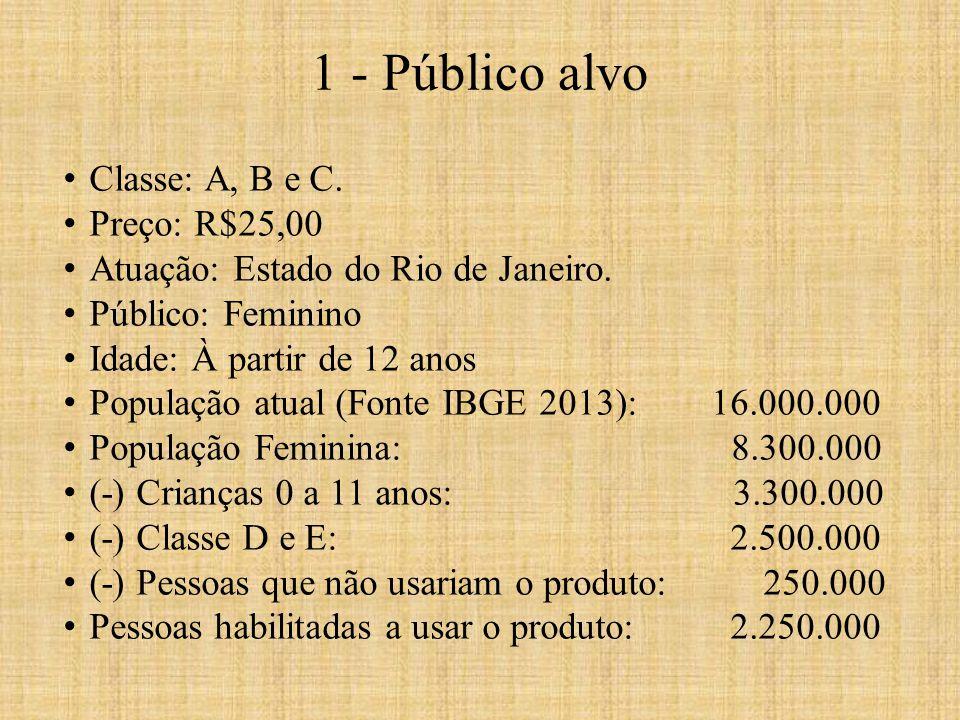 1 - Público alvo Classe: A, B e C. Preço: R$25,00