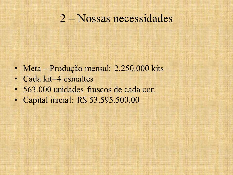 2 – Nossas necessidades Meta – Produção mensal: 2.250.000 kits
