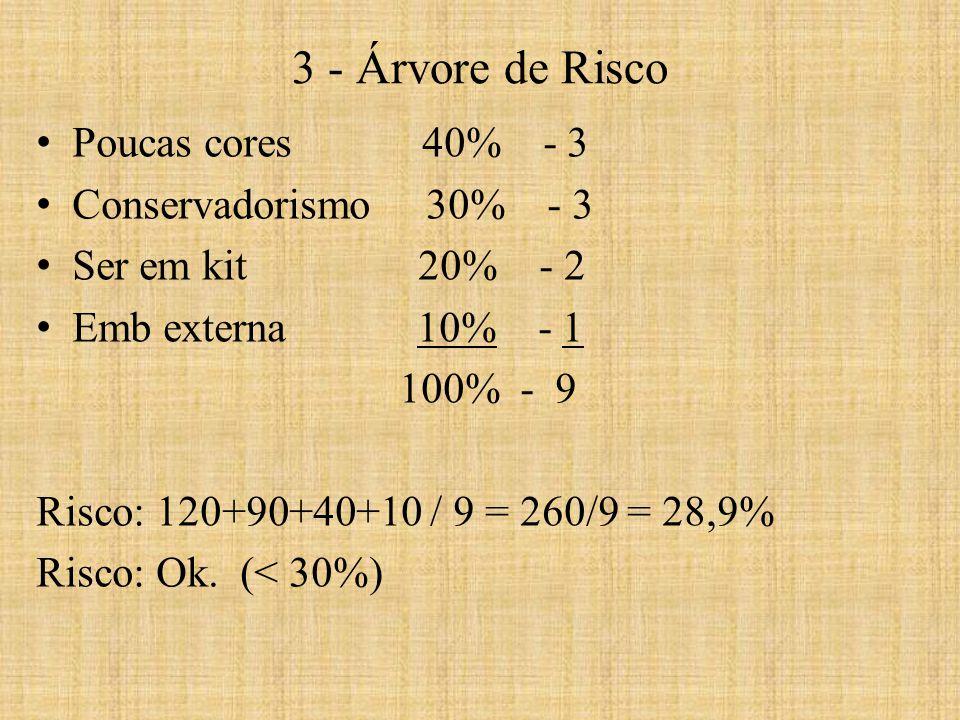 3 - Árvore de Risco Poucas cores 40% - 3 Conservadorismo 30% - 3
