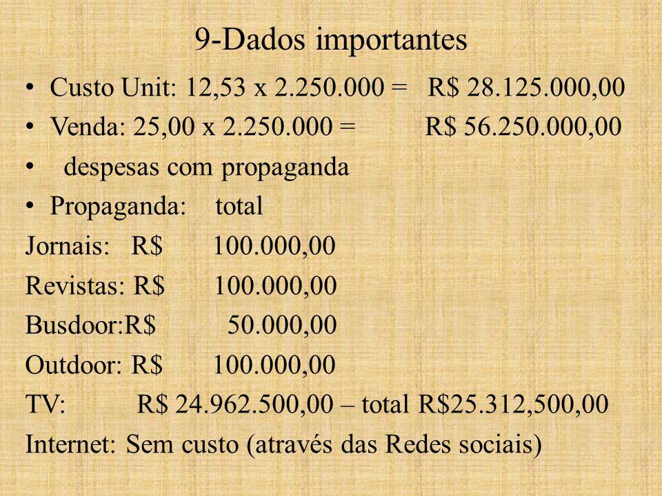 9-Dados importantes Custo Unit: 12,53 x 2.250.000 = R$ 28.125.000,00