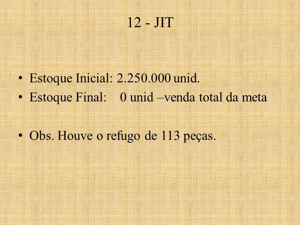 12 - JIT Estoque Inicial: 2.250.000 unid.