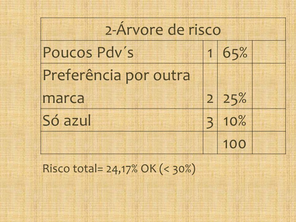 Preferência por outra marca 2 25% Só azul 3 10% 100