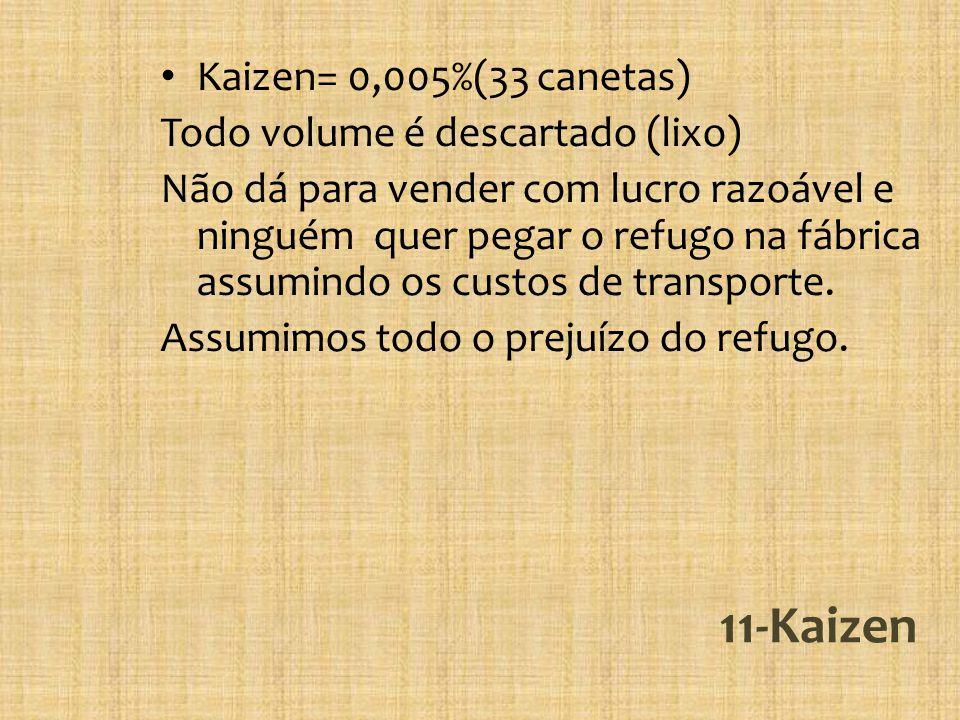 11-Kaizen Kaizen= 0,005%(33 canetas) Todo volume é descartado (lixo)