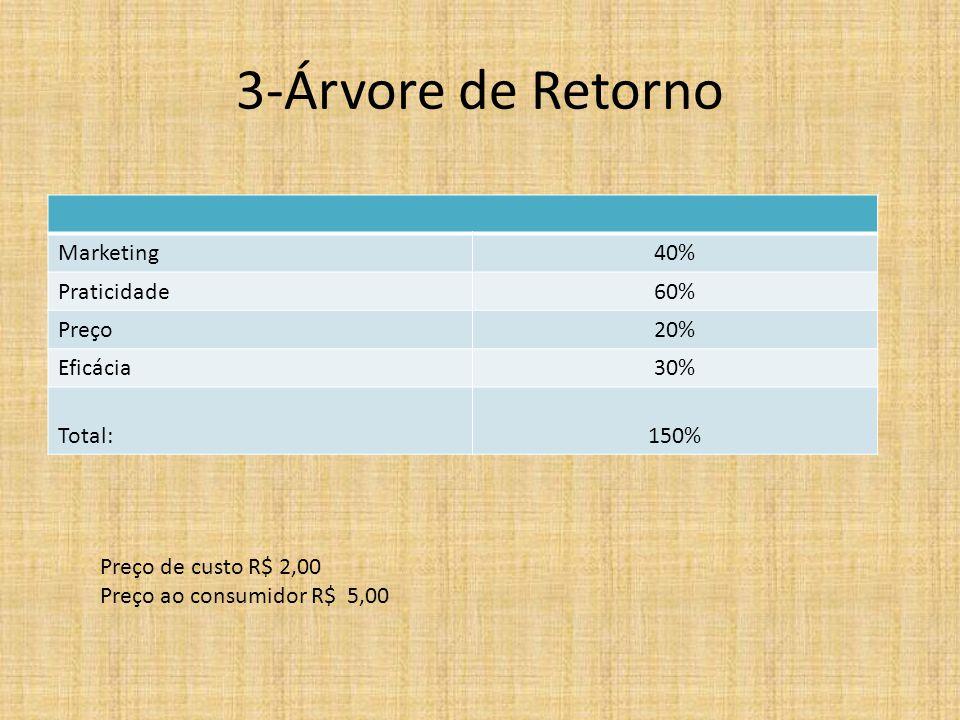 3-Árvore de Retorno Marketing 40% Praticidade 60% Preço 20% Eficácia