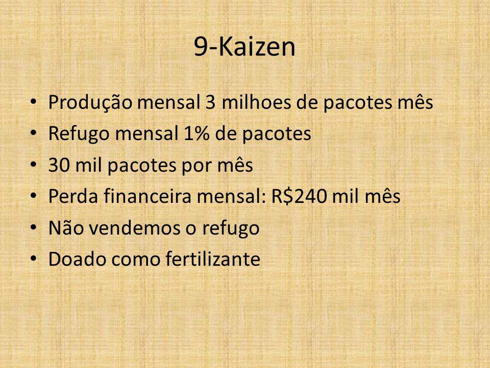 9-Kaizen Produção mensal 3 milhoes de pacotes mês