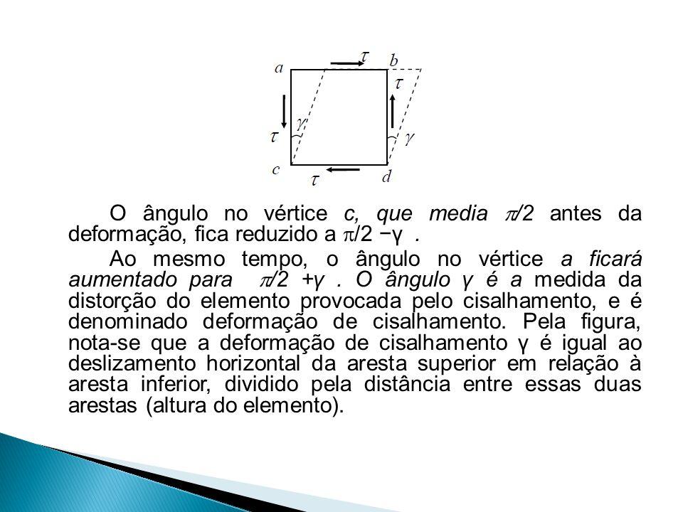 O ângulo no vértice c, que media /2 antes da deformação, fica reduzido a /2 −γ .