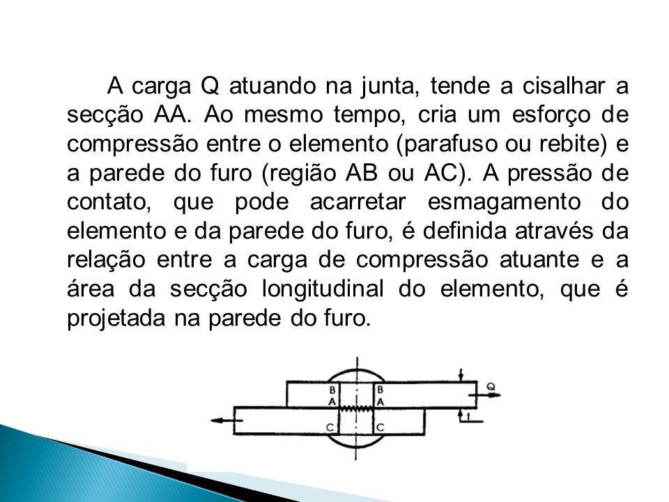 A carga Q atuando na junta, tende a cisalhar a secção AA