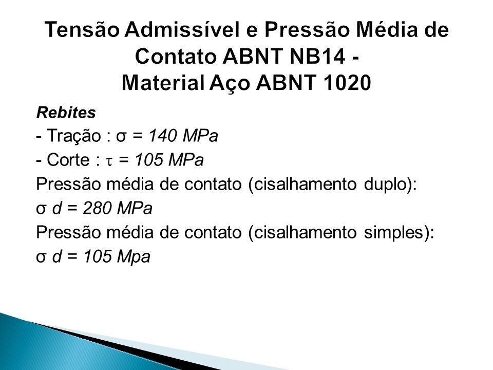 Tensão Admissível e Pressão Média de Contato ABNT NB14 - Material Aço ABNT 1020
