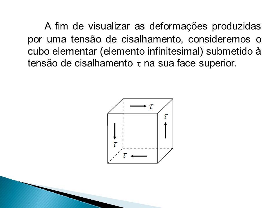 A fim de visualizar as deformações produzidas por uma tensão de cisalhamento, consideremos o cubo elementar (elemento infinitesimal) submetido à tensão de cisalhamento  na sua face superior.
