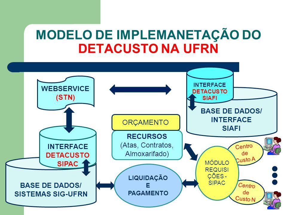 MODELO DE IMPLEMANETAÇÃO DO DETACUSTO NA UFRN