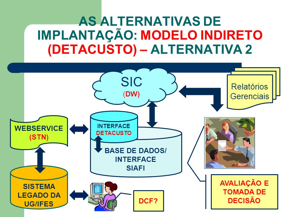 AS ALTERNATIVAS DE IMPLANTAÇÃO: MODELO INDIRETO (DETACUSTO) – ALTERNATIVA 2