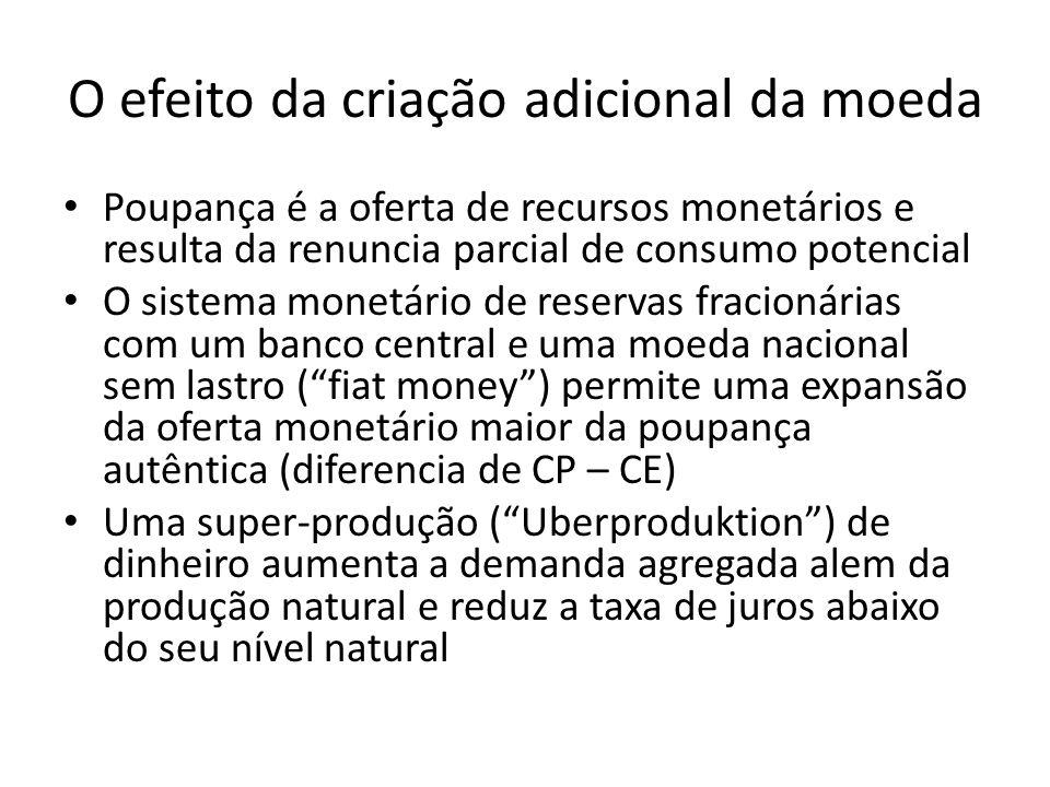 O efeito da criação adicional da moeda