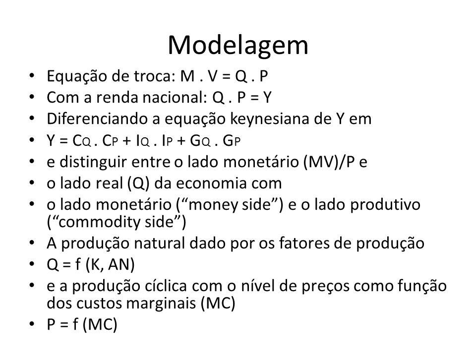 Modelagem Equação de troca: M . V = Q . P