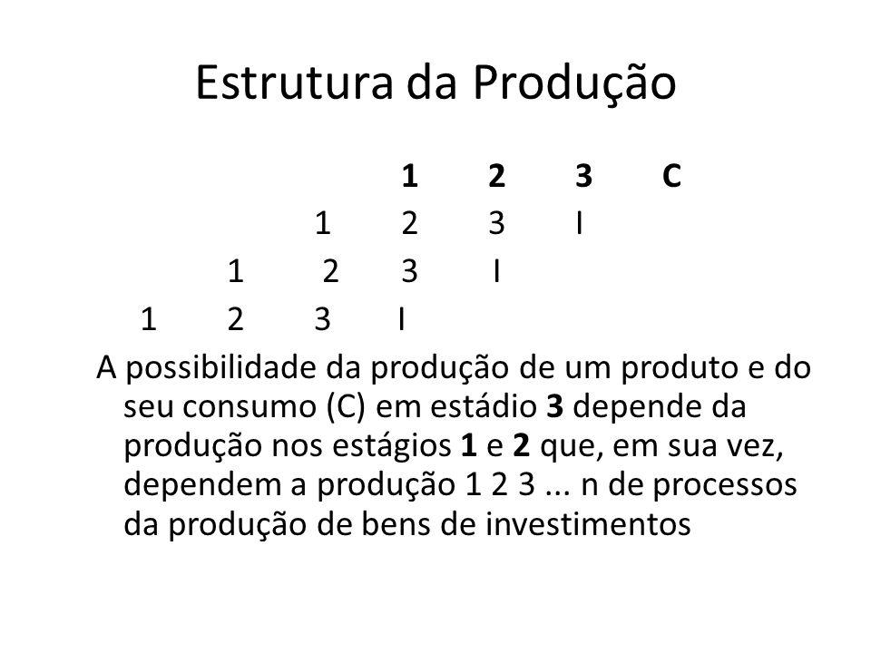 Estrutura da Produção